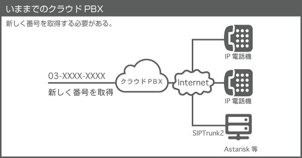 クラウド pbx 比較